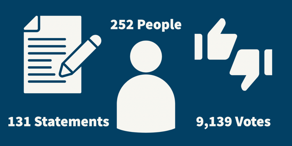 Engagement: 252 people, 131 statements, 9,139 votes